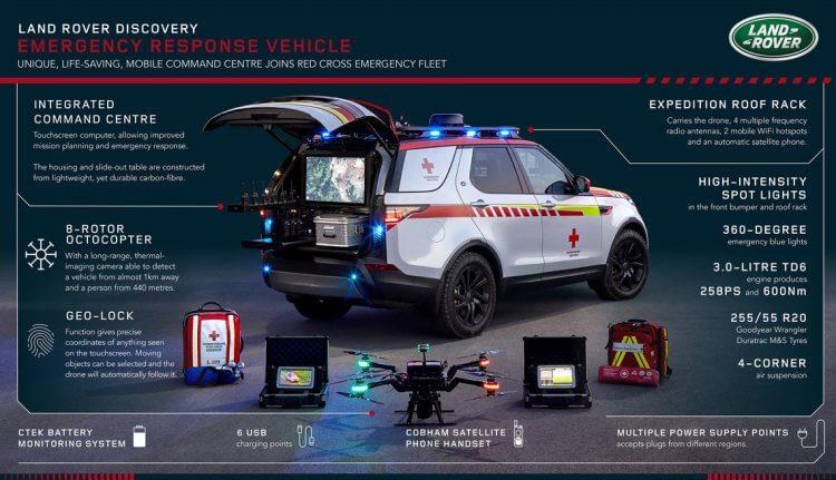 Project Hero i ratujący życie Land Rover Discovery